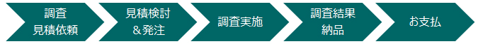 韓国企業委託調査業務プロセス